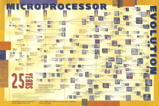 Microprocessor Evolution